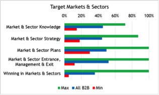 001. Target Markets and Sectors
