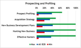 005. Prospecting and Profiling