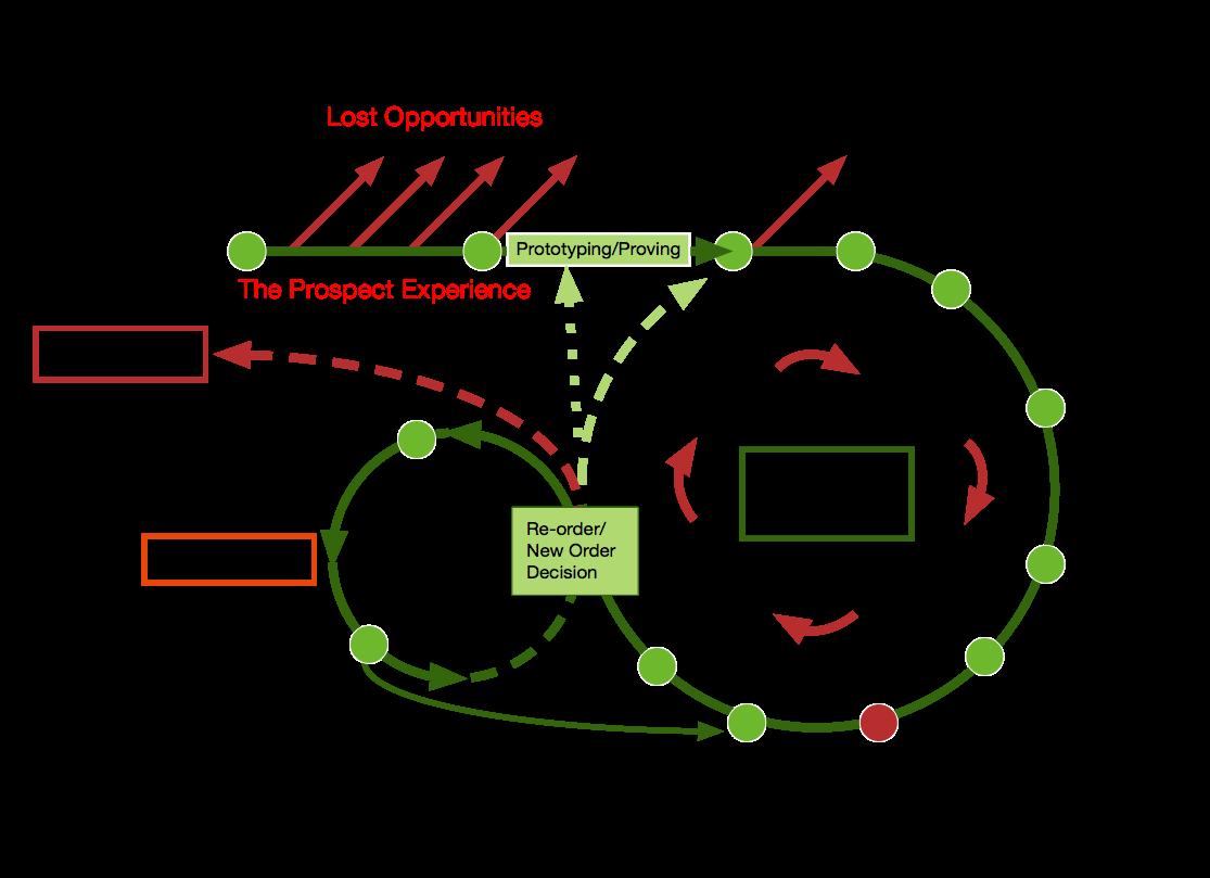 B2B Customer Journey Model