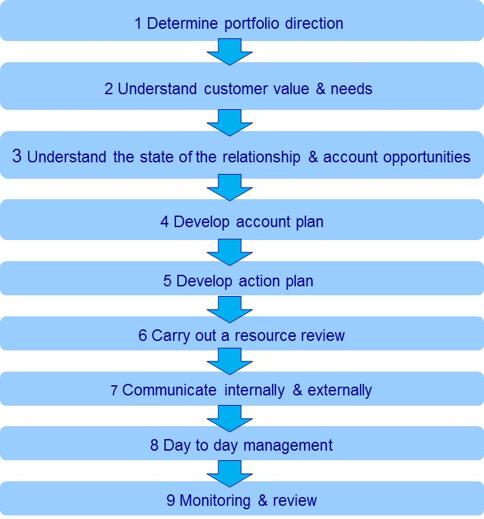 KAM process image