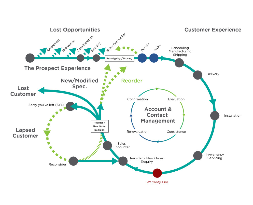 Design A Blueprint Customer Journey Mapping Customer Attuned