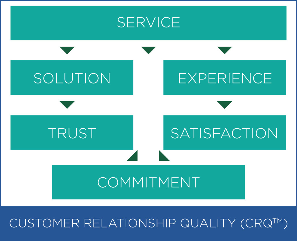 customer service relationship Definition of customer service: all interactions between a customer and a product provider at the time of sale, and thereafter customer service adds value to a product and builds enduring relationship.