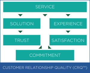 Customer-Relationship-Quality-(CRQTM)-Assessment