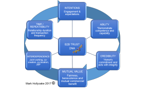 b2b_trust-modelc