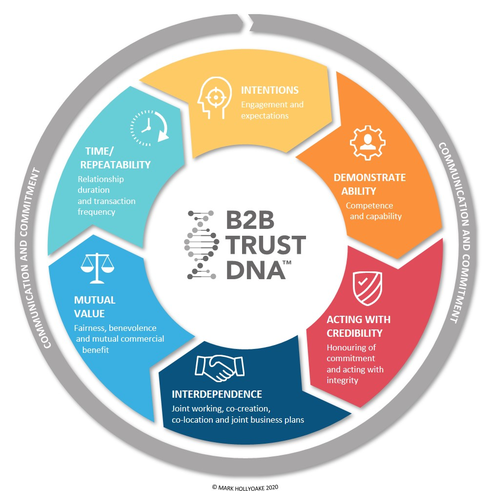 B2B Trust Model