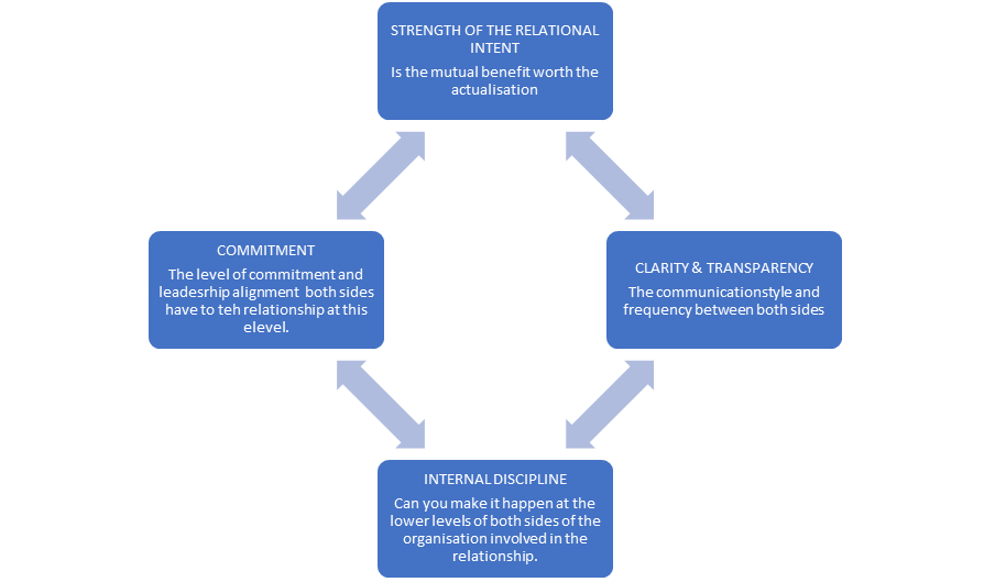 Trust and Commitment Diagram